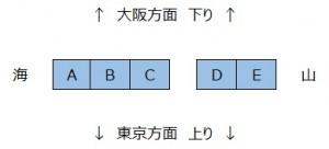 新幹線 座席 東海道新幹線 上り 下り 大阪 東京 海側 山側 席 a席 E席 富士山